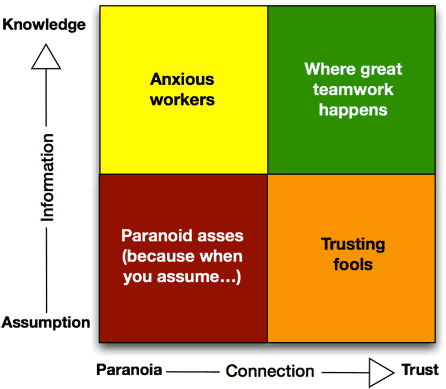 Lucid Meeting's Trust Quadrant